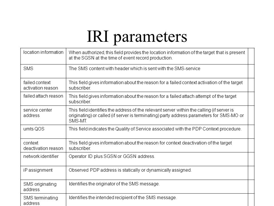 IRI parameters location information