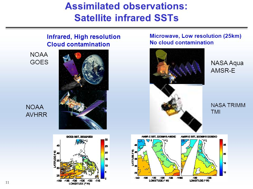 Assimilated observations: Satellite infrared SSTs