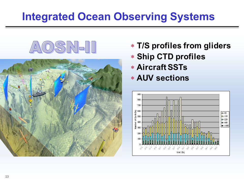 Integrated Ocean Observing Systems