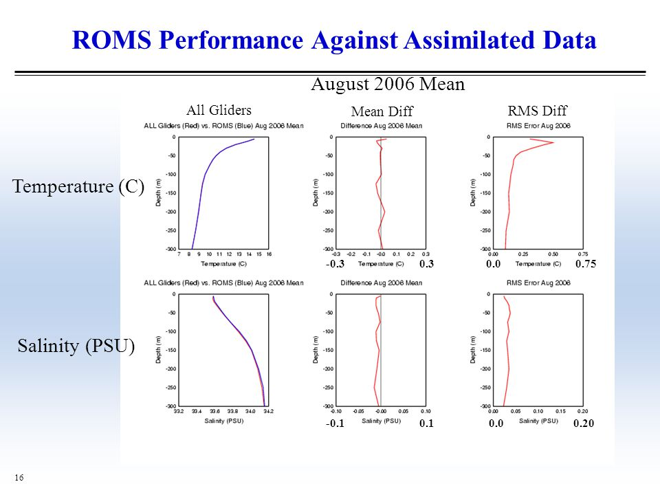 ROMS Performance Against Assimilated Data