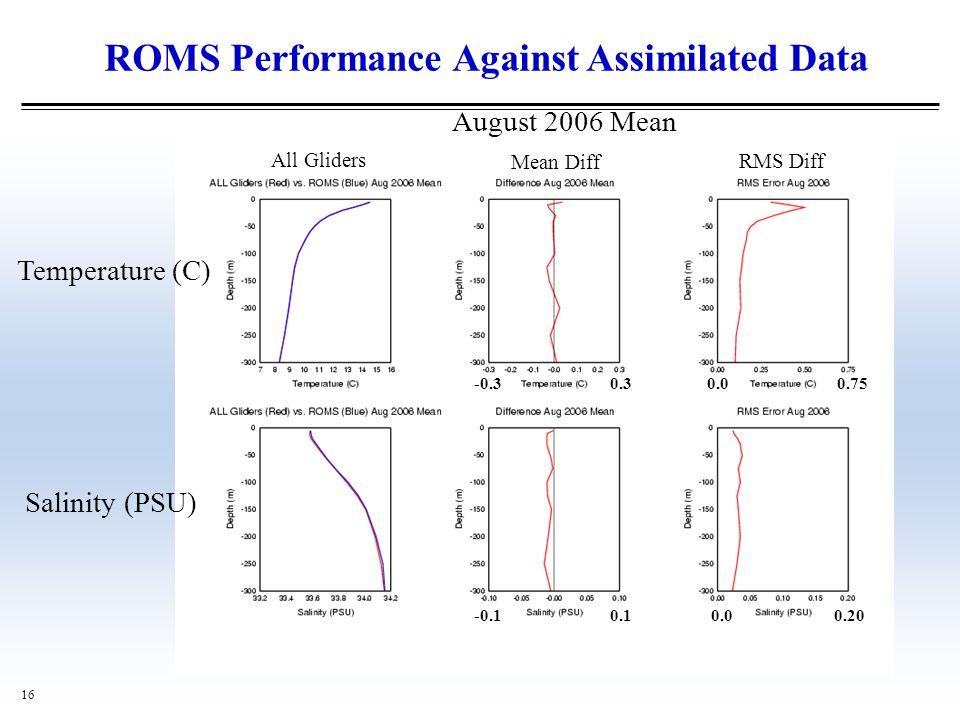 ROMS Performance Against Assimilated Data