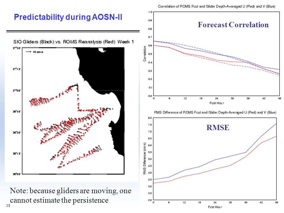 Predictability during AOSN-II