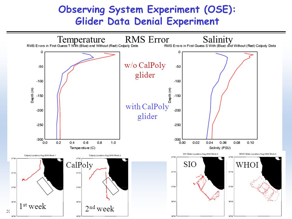 Observing System Experiment (OSE): Glider Data Denial Experiment