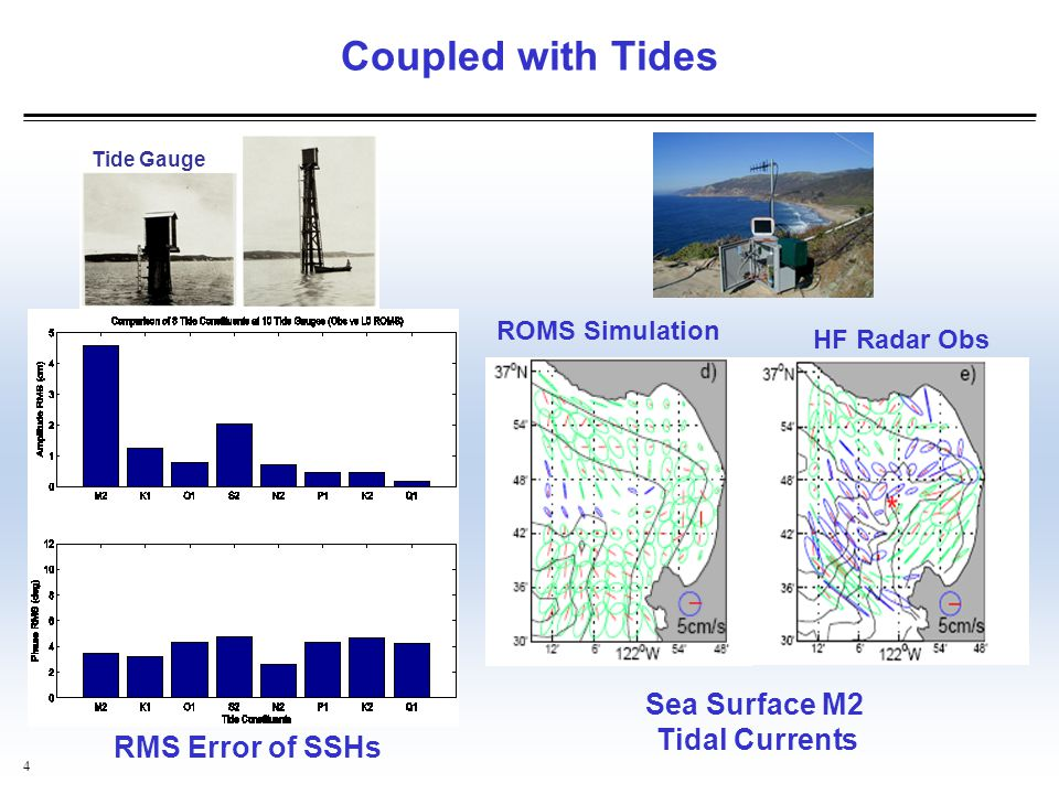 Coupled with Tides Sea Surface M2 Tidal Currents RMS Error of SSHs