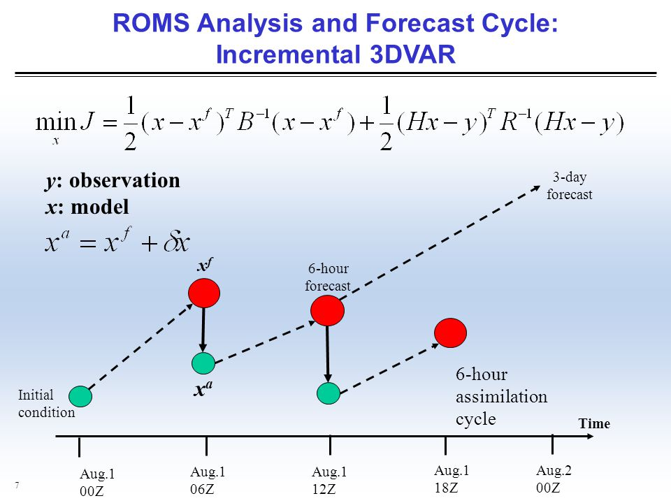 ROMS Analysis and Forecast Cycle: