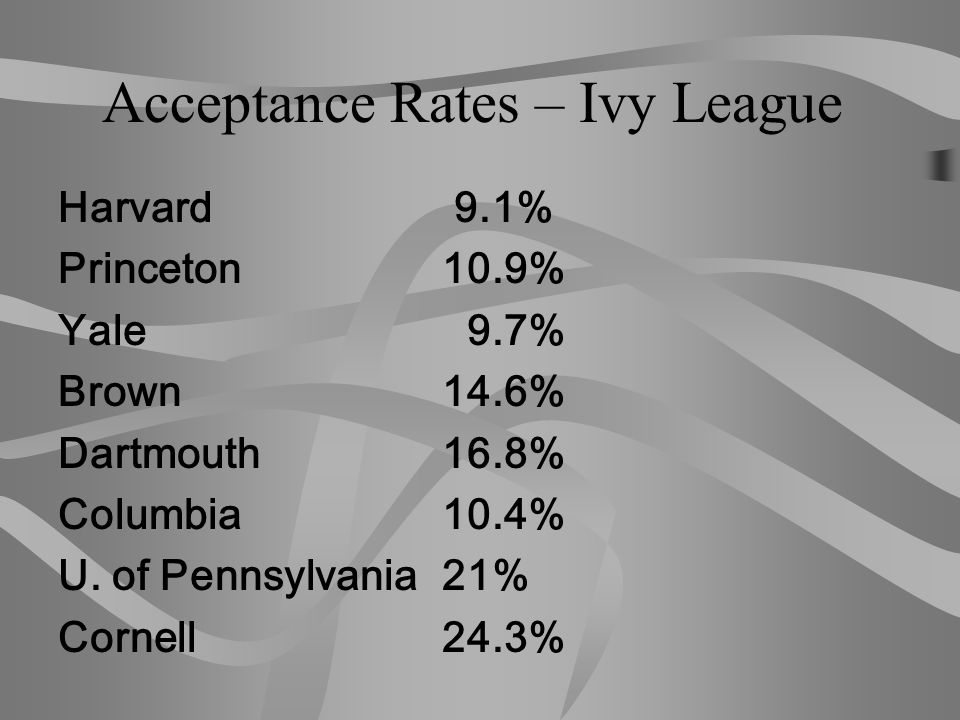 Acceptance Rates – Ivy League