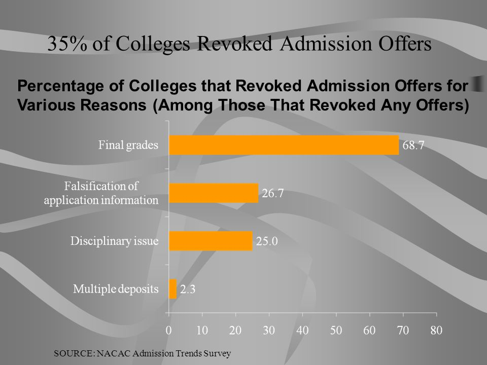 35% of Colleges Revoked Admission Offers