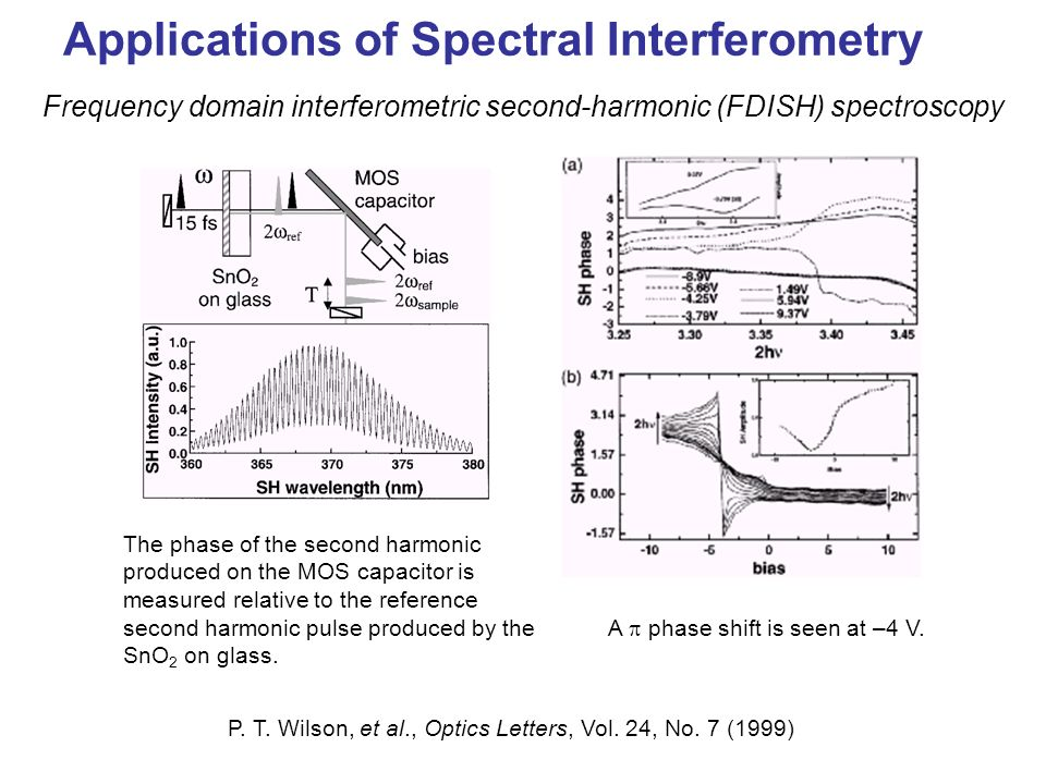 Applications of Spectral Interferometry
