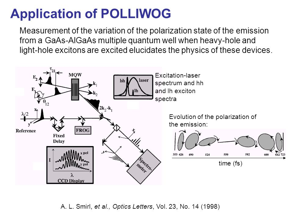 Application of POLLIWOG