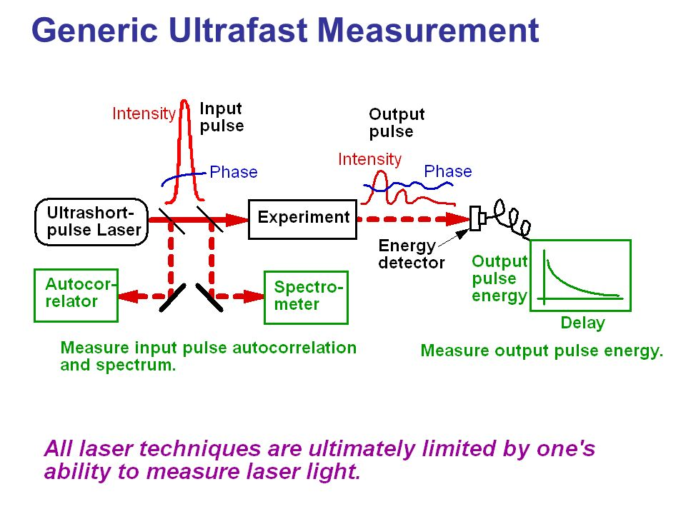 Generic Ultrafast Measurement