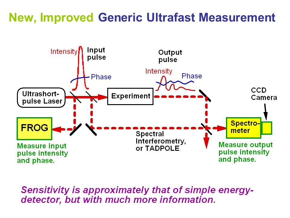 New, Improved Generic Ultrafast Measurement