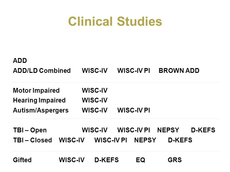 Clinical Studies ADD ADD/LD Combined WISC-IV WISC-IV PI BROWN ADD