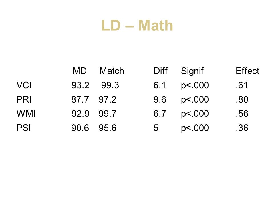 LD – Math MD Match Diff Signif Effect VCI 93.2 99.3 6.1 p<.000 .61