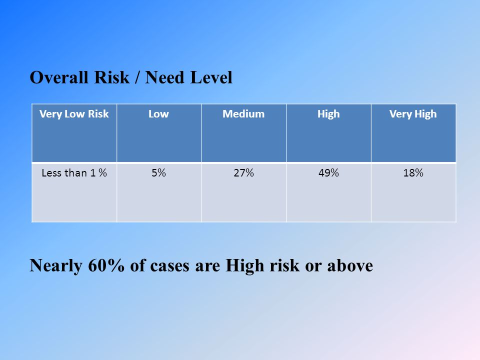 Overall Risk / Need Level Nearly 60% of cases are High risk or above