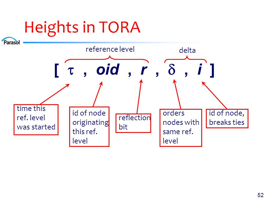 TORA Overview Route Creation: use standard spanning tree construction ideas to set ref levels to (0,0,0) and deltas to distances from D.