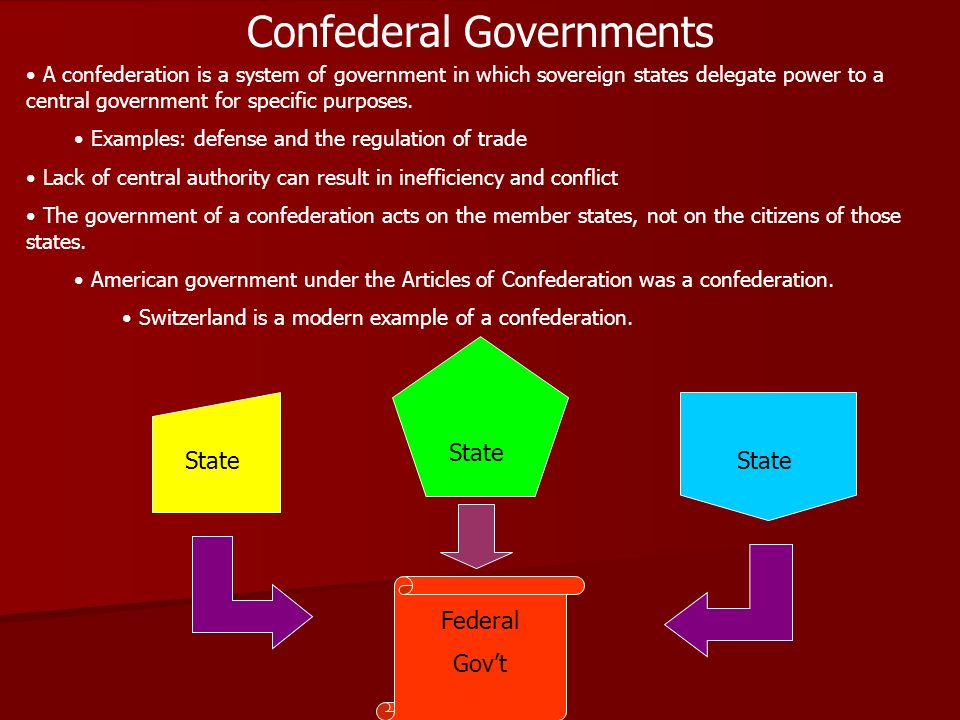 under any articles associated with confederation a united declares had been some sort of unitary system