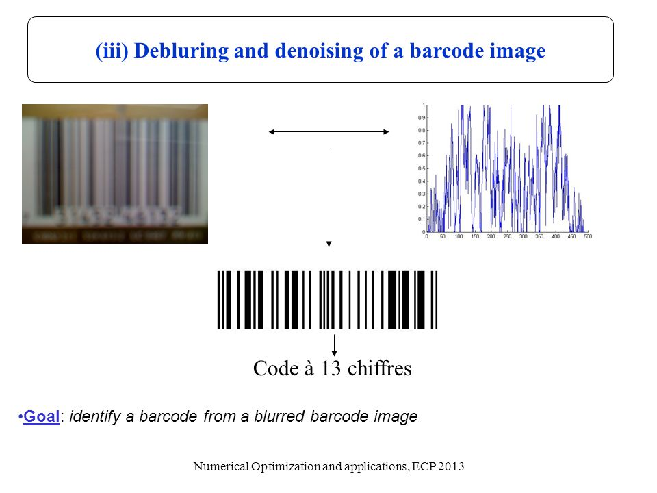 (iii) Debluring and denoising of a barcode image