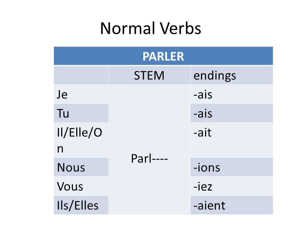 Normal Verbs PARLER STEM endings Je Parl---- -ais Tu Il/Elle/On -ait
