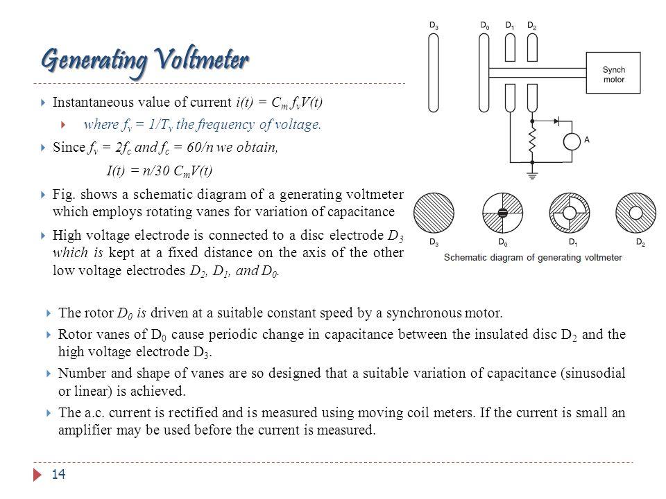 Generating Voltmeter Instantaneous value of current i(t) = Cm fvV(t)