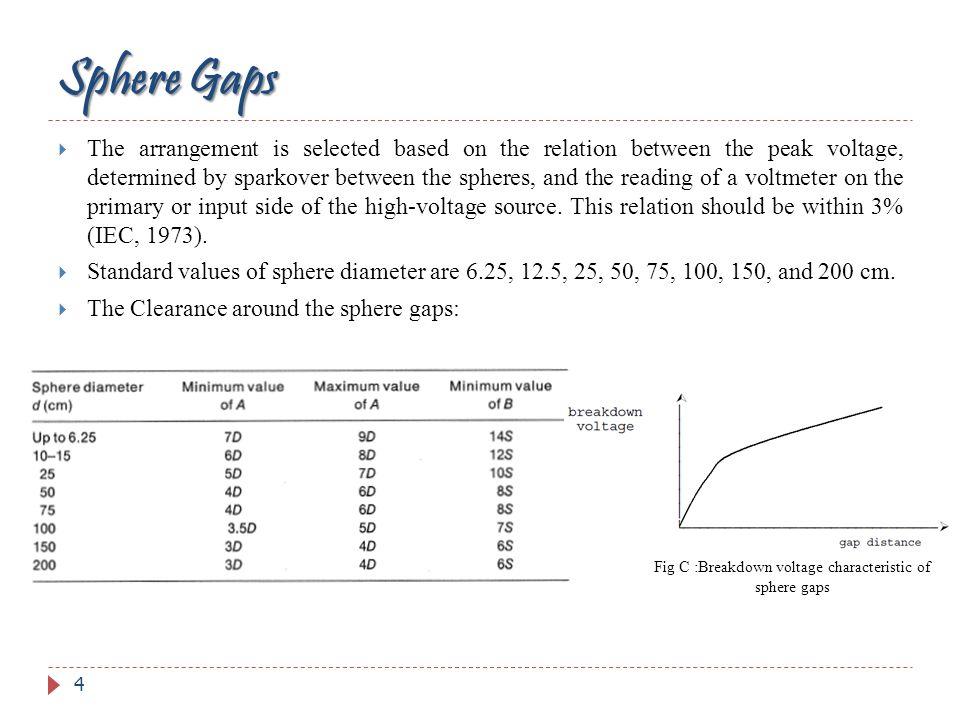 Fig C :Breakdown voltage characteristic of sphere gaps
