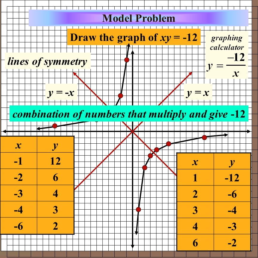 combination of numbers that multiply and give -12 x y -1 12 -2 6 -3 4