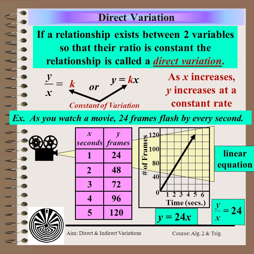 Direct Variation If a relationship exists between 2 variables so that their ratio is constant the relationship is called a direct variation.