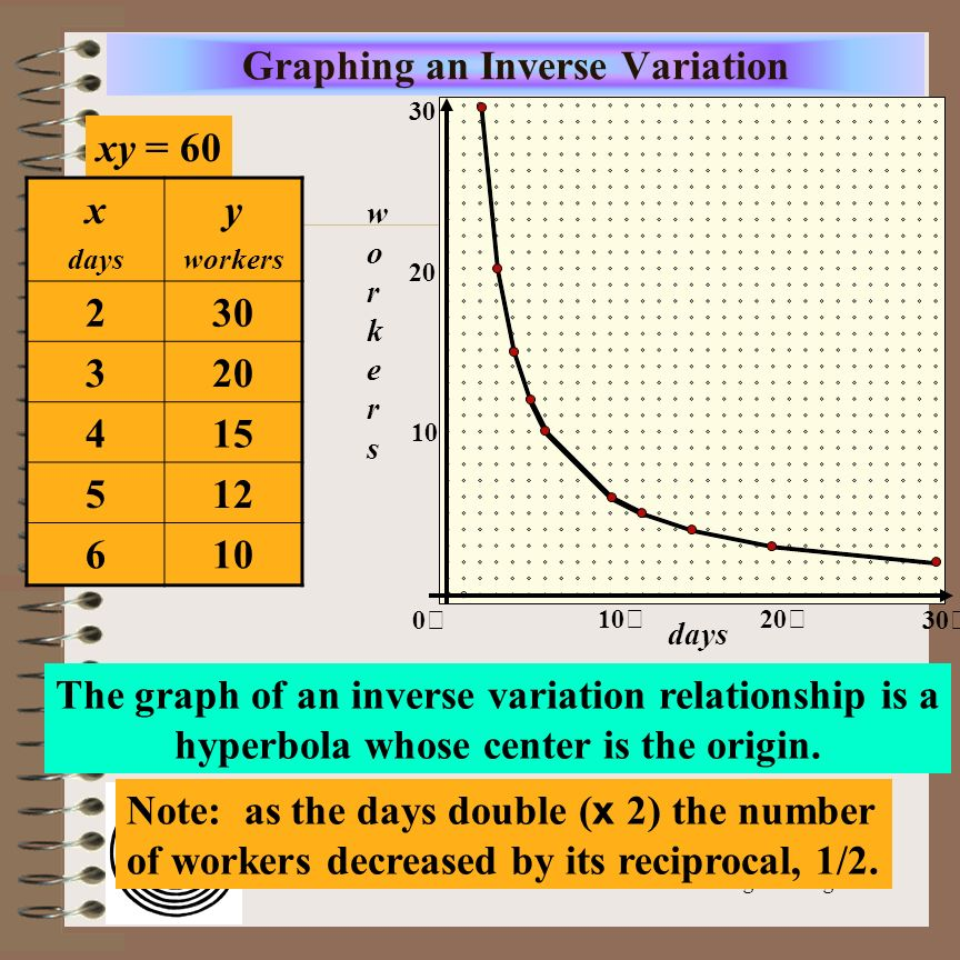 Graphing an Inverse Variation