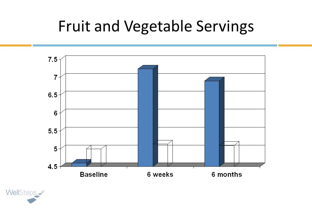 Fruit and Vegetable Servings