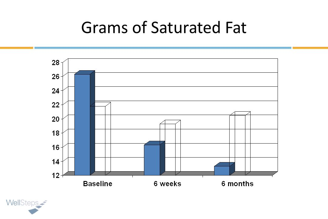 Grams of Saturated Fat