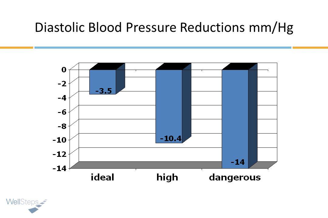 Diastolic Blood Pressure Reductions mm/Hg