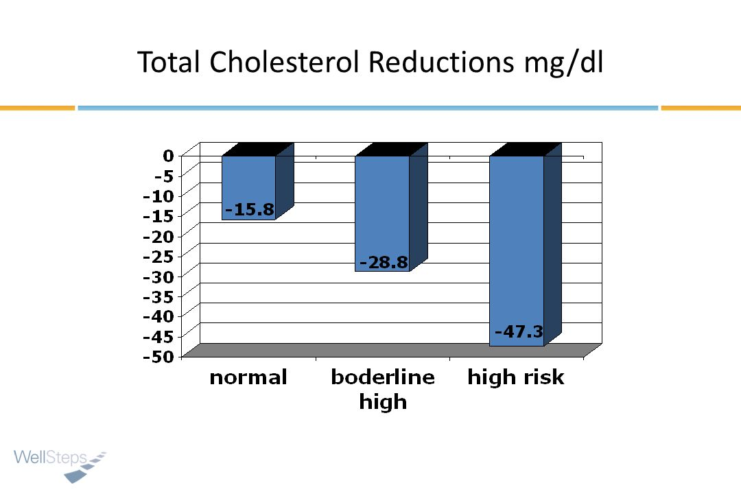 Total Cholesterol Reductions mg/dl