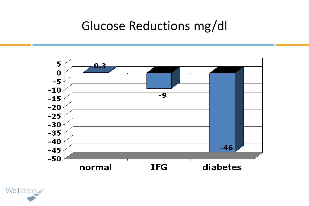 Glucose Reductions mg/dl
