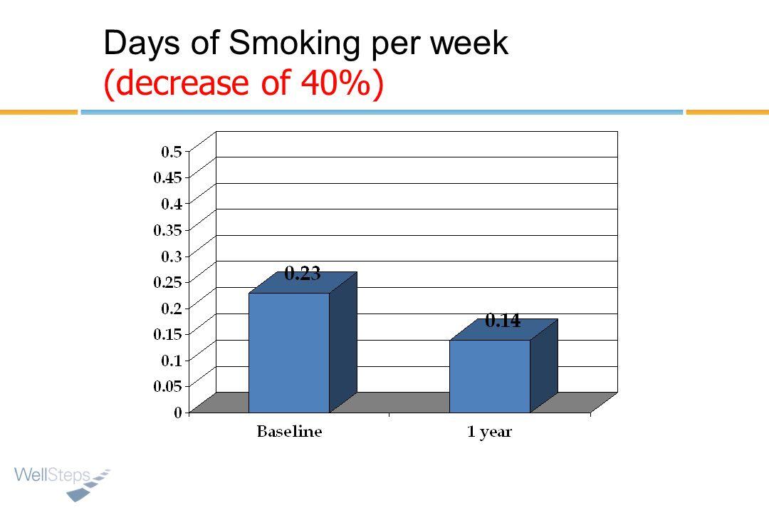 Days of Smoking per week