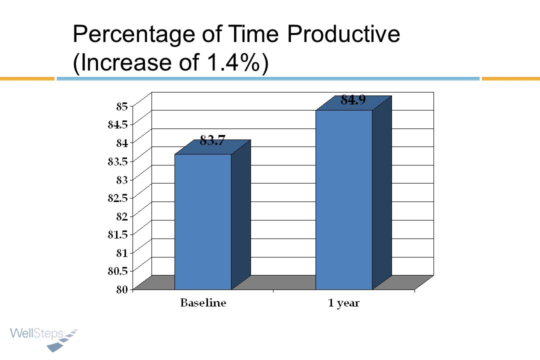 Percentage of Time Productive