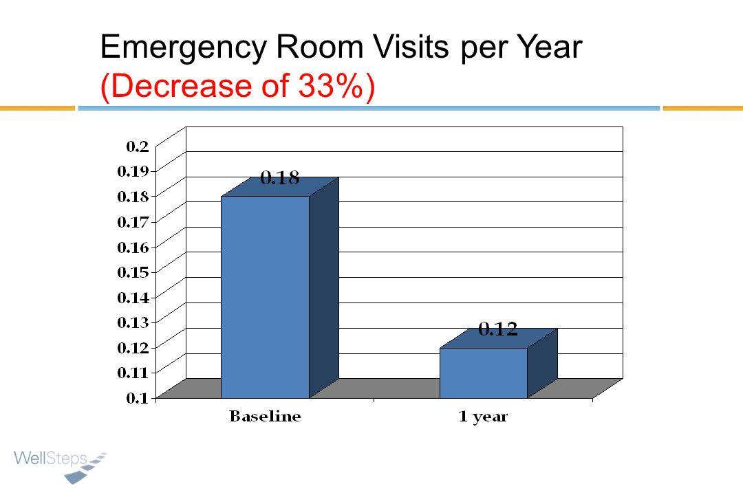 Emergency Room Visits per Year
