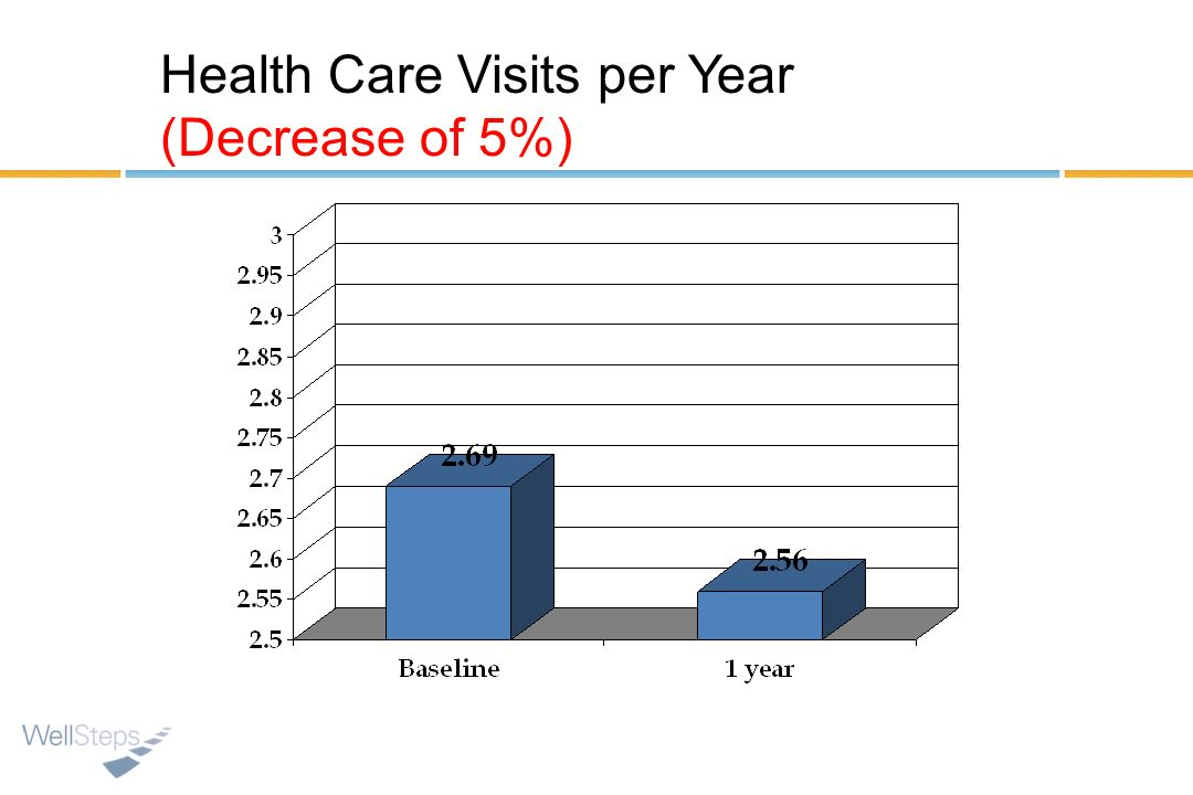 Health Care Visits per Year