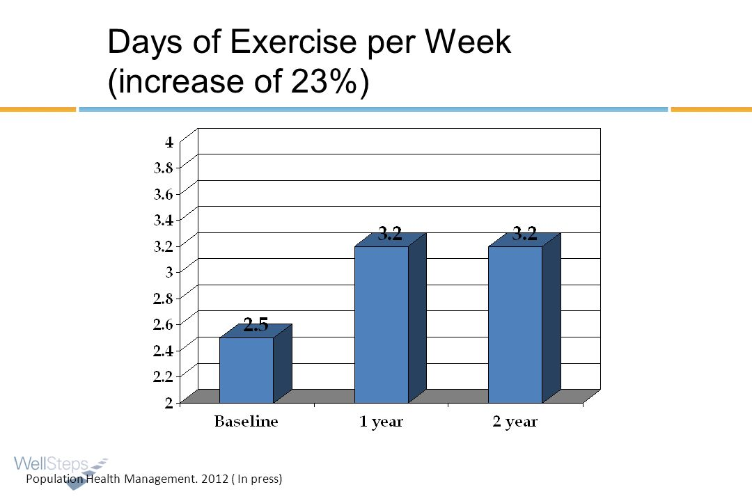 Days of Exercise per Week (increase of 23%)