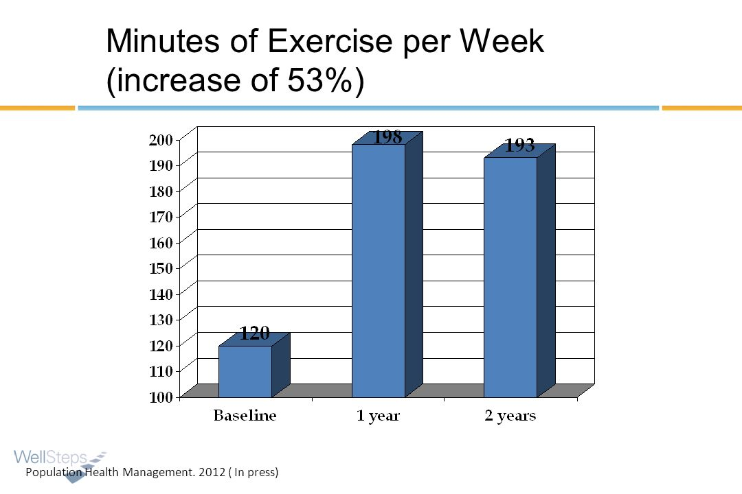 Minutes of Exercise per Week (increase of 53%)