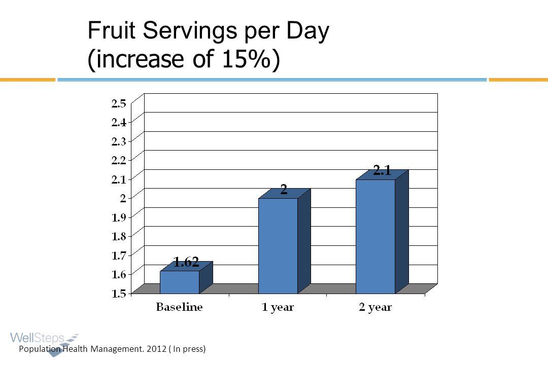 Fruit Servings per Day (increase of 15%)