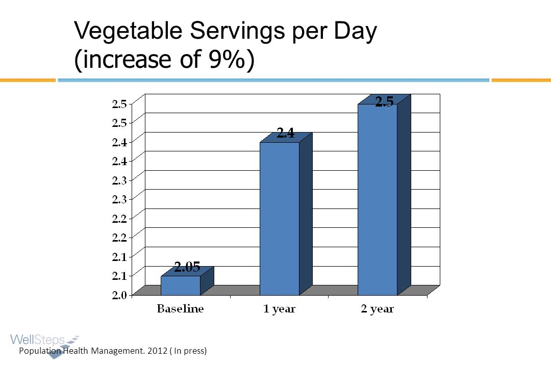 Vegetable Servings per Day (increase of 9%)