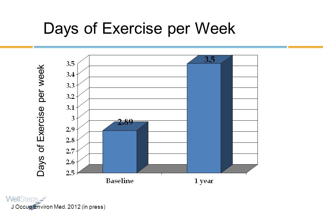 Days of Exercise per Week