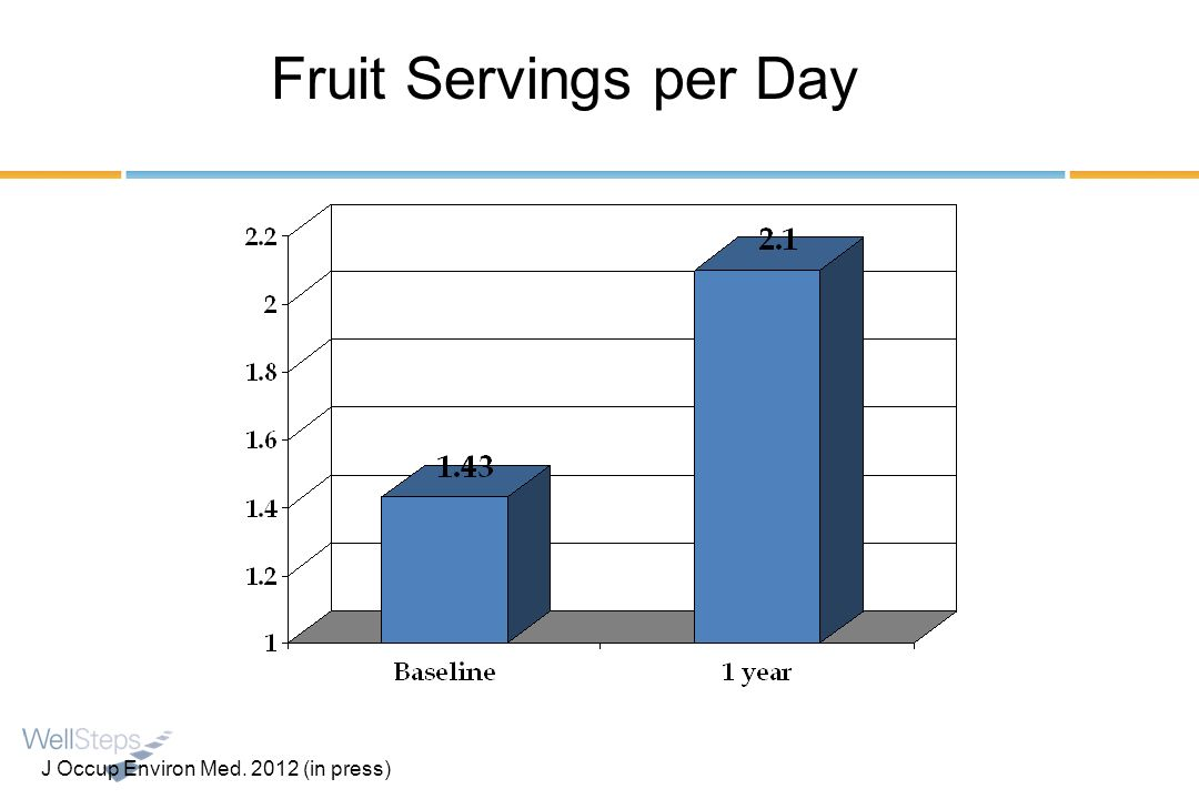 Fruit Servings per Day J Occup Environ Med (in press)