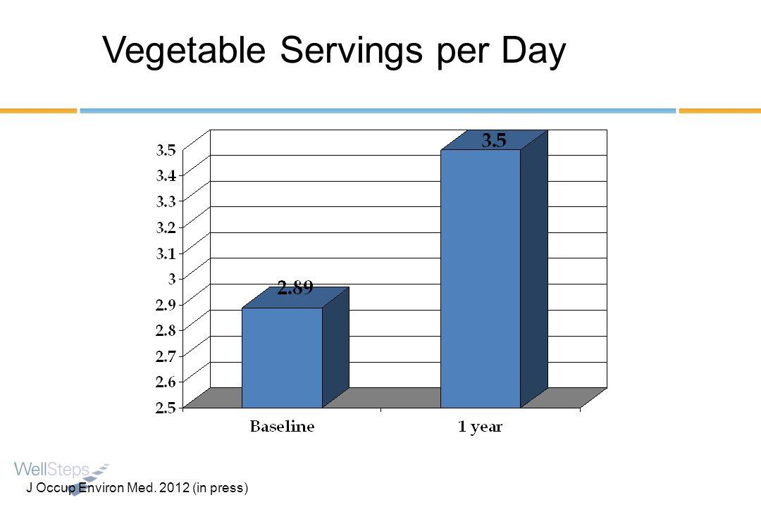 Vegetable Servings per Day