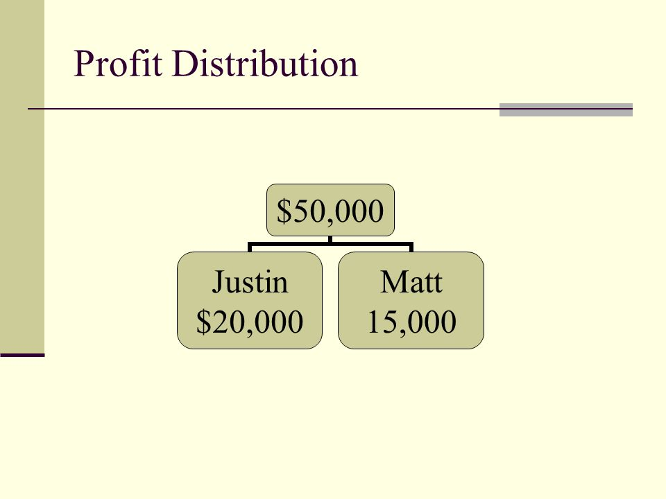 Profit Distribution