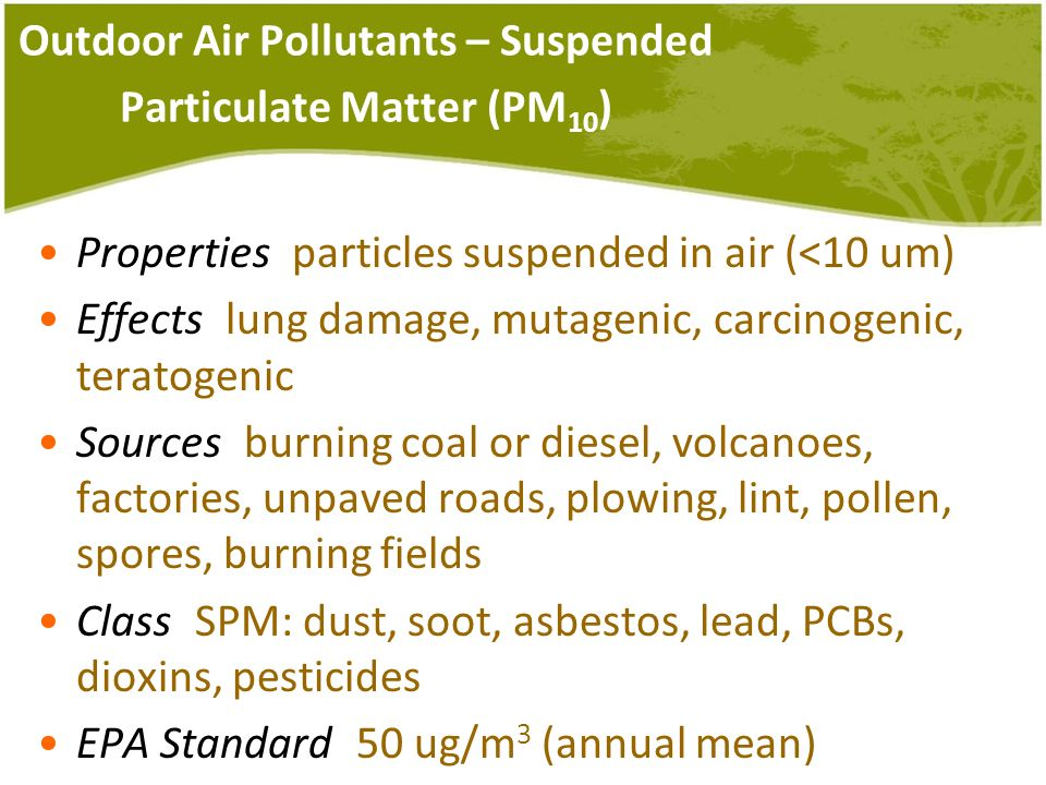 Outdoor Air Pollutants – Suspended Particulate Matter (PM10)