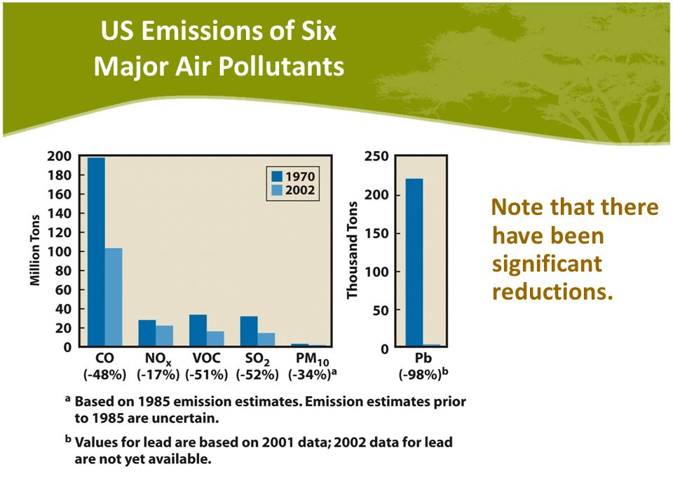 US Emissions of Six Major Air Pollutants