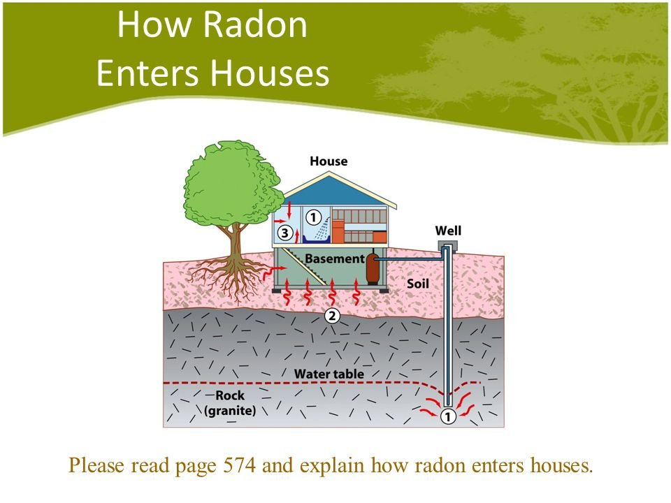 How Radon Enters Houses