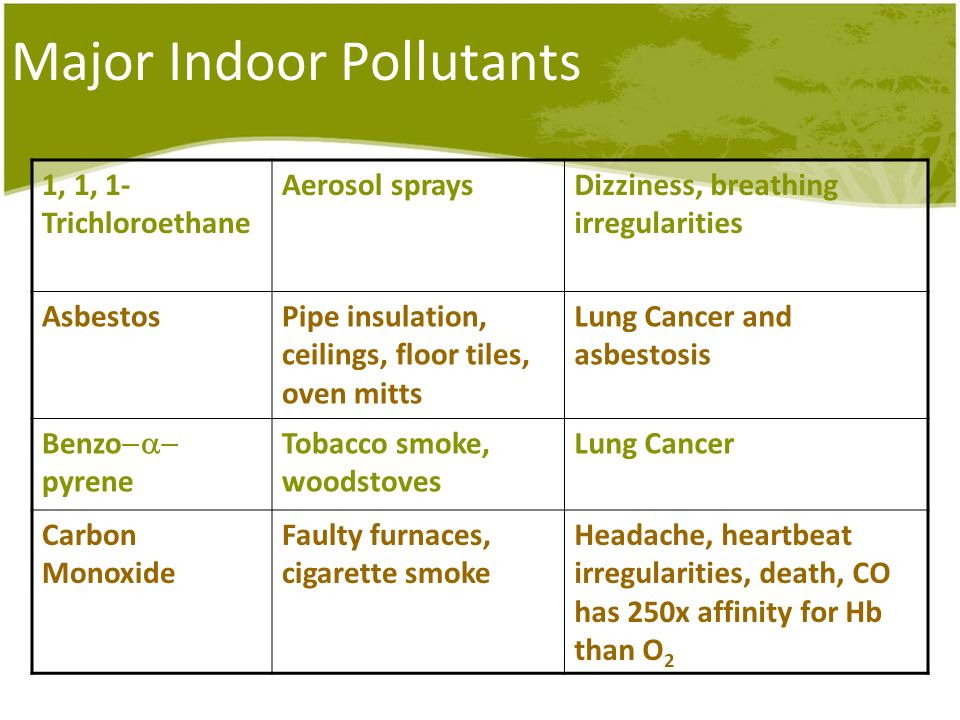 Major Indoor Pollutants