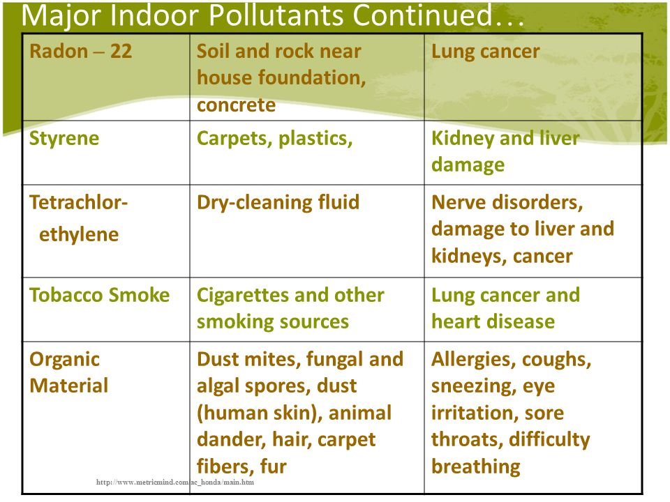 Major Indoor Pollutants Continued…