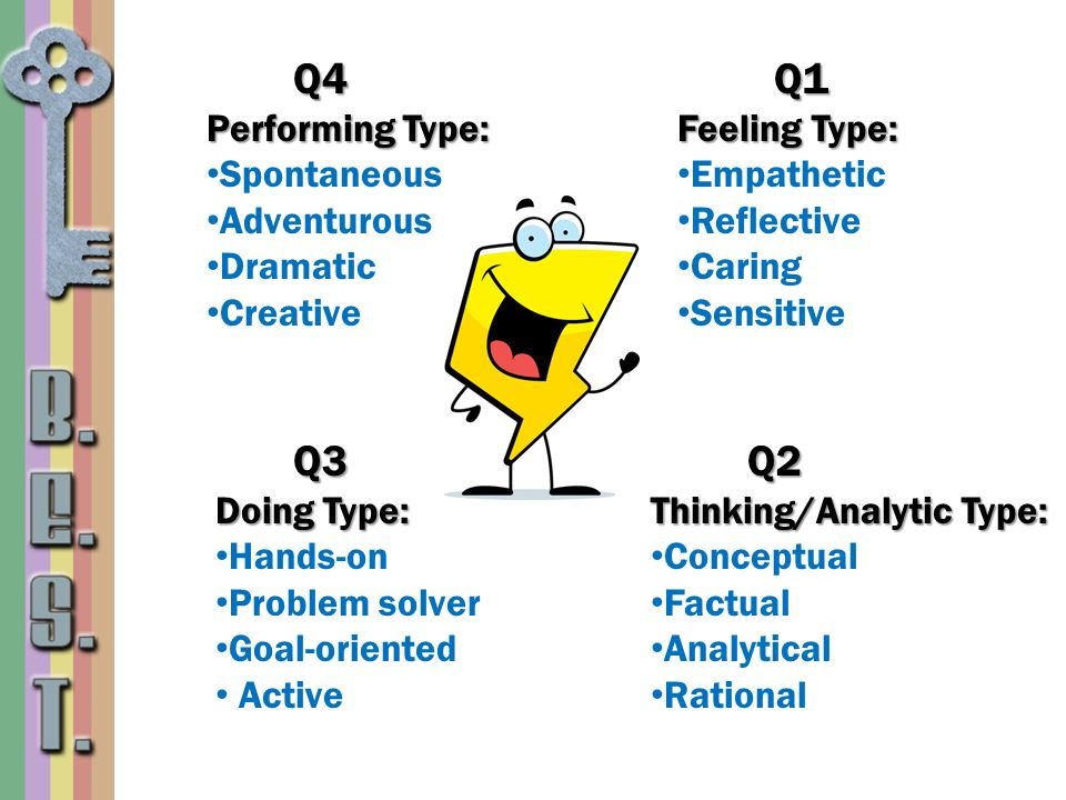 Q3 Q4 Performing Type: Spontaneous Adventurous Dramatic Creative Q1